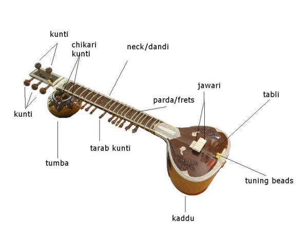 a description of the history of guitar